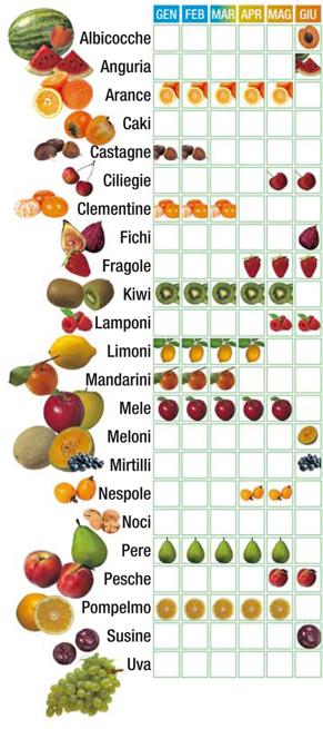 nutrizionista frutta