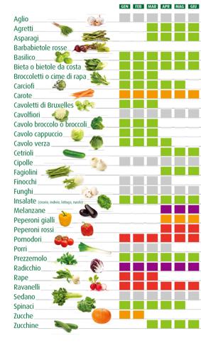nutrizionista verdure